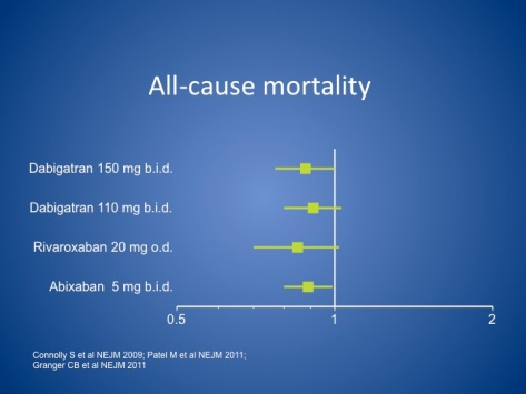 Hazard Ratios for All Cause Mortality