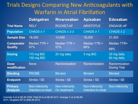 Trial Designs comparing New Anticoagulants with Warfarin in Atrial Fibrillation